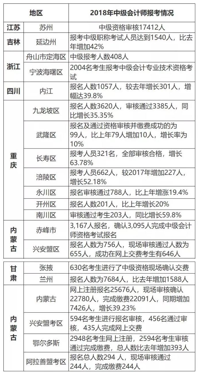 2018年各地中级会计师报考情况