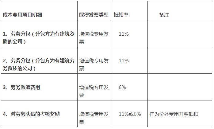 营改增后建筑业税率表1