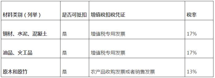 营改增后建筑业税率表2