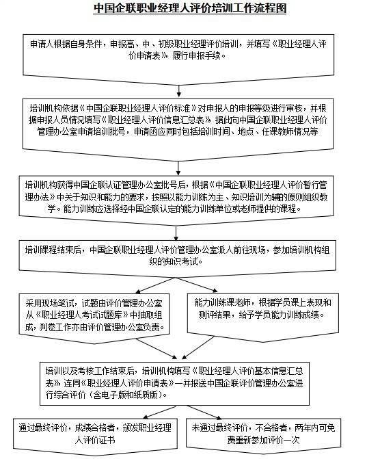 中国企联职业经理人评价培训工作流程图
